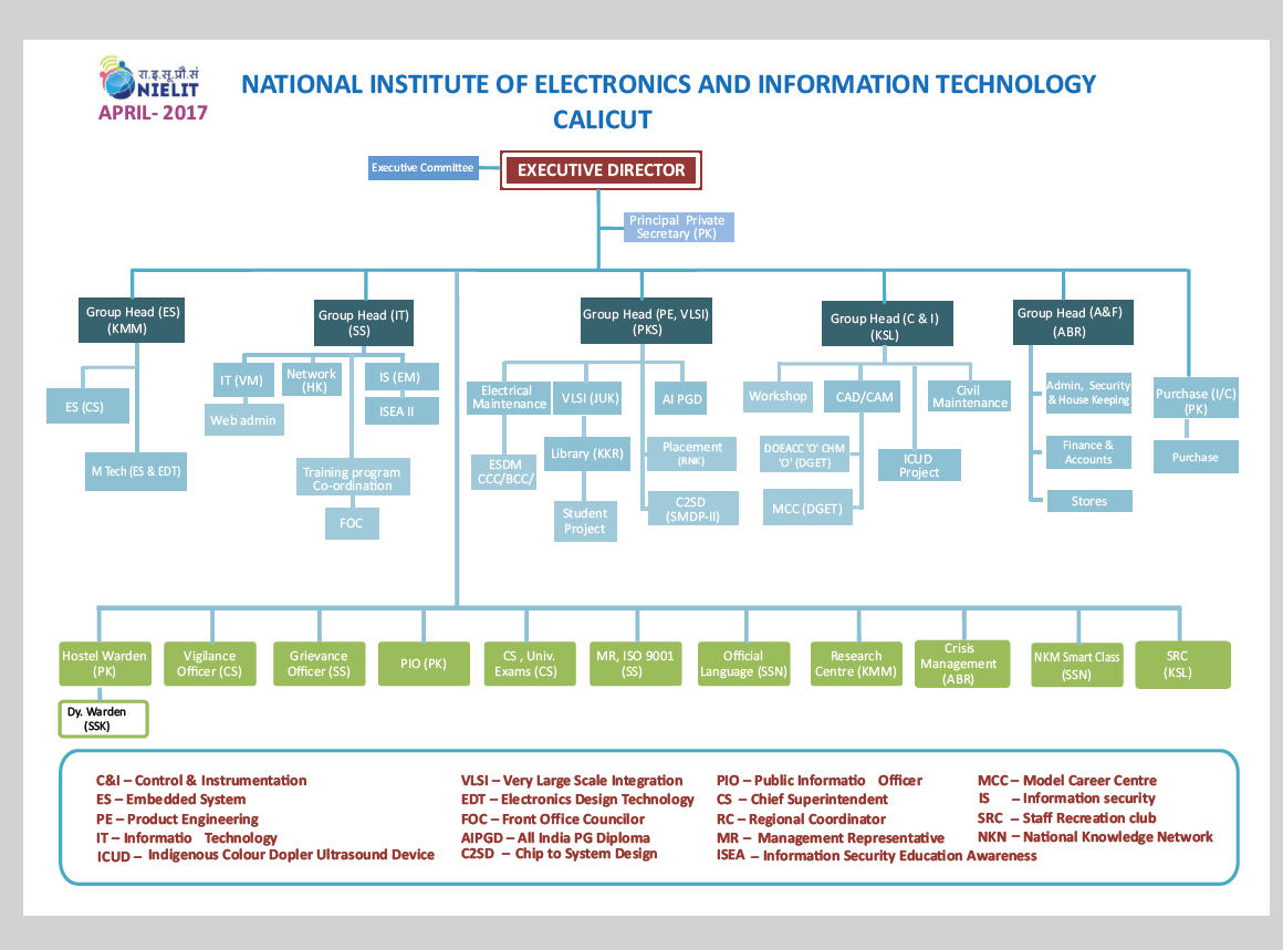 O I P Diagram Example Data Schema Piping Visio Organization Structure Government Of India National Pid Brewery And Instrumentation