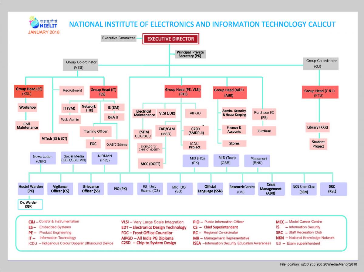 Government Of India National Institute Of Electronics Information Technology